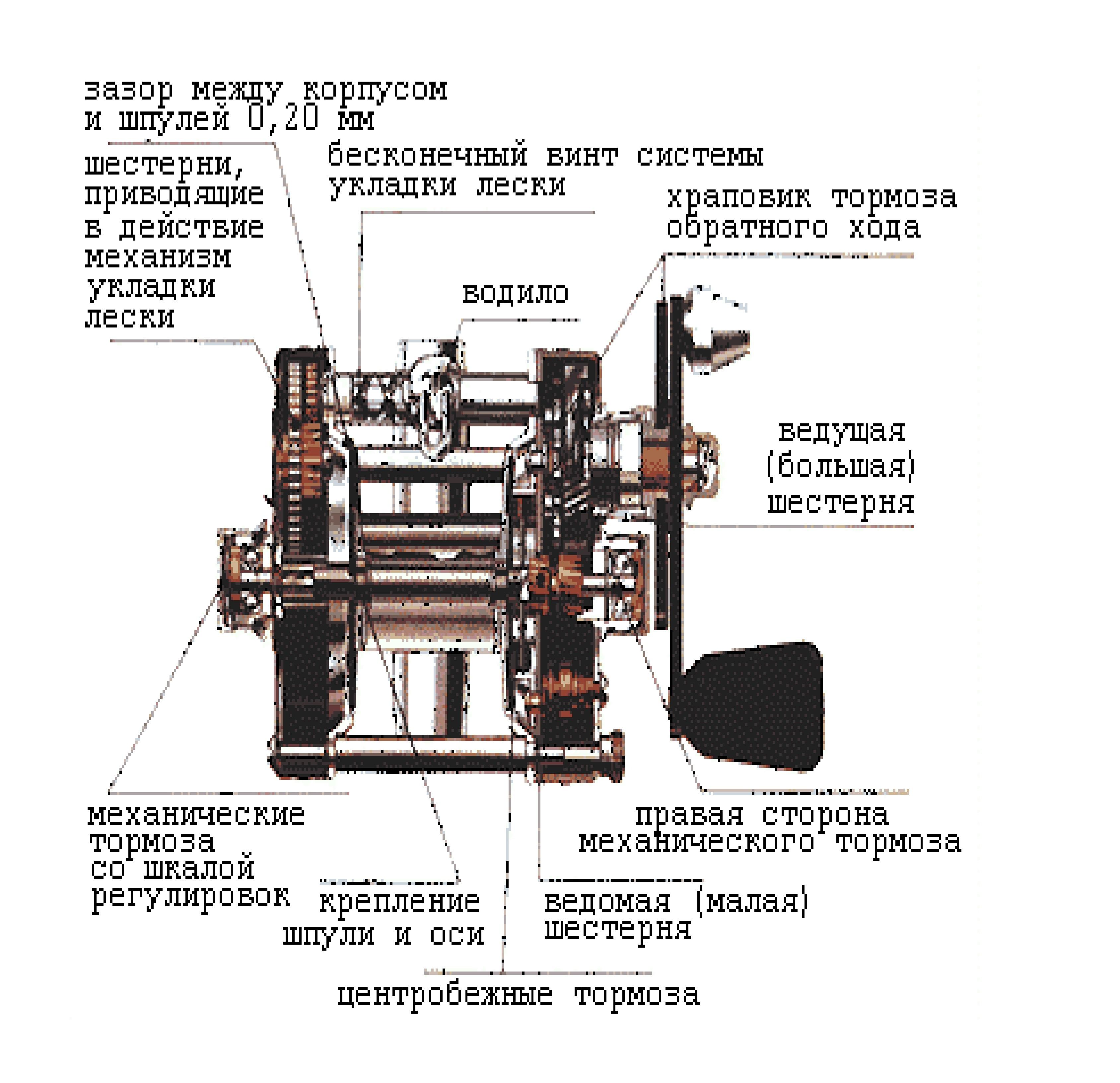 устройство и работа мультипликаторных катушек